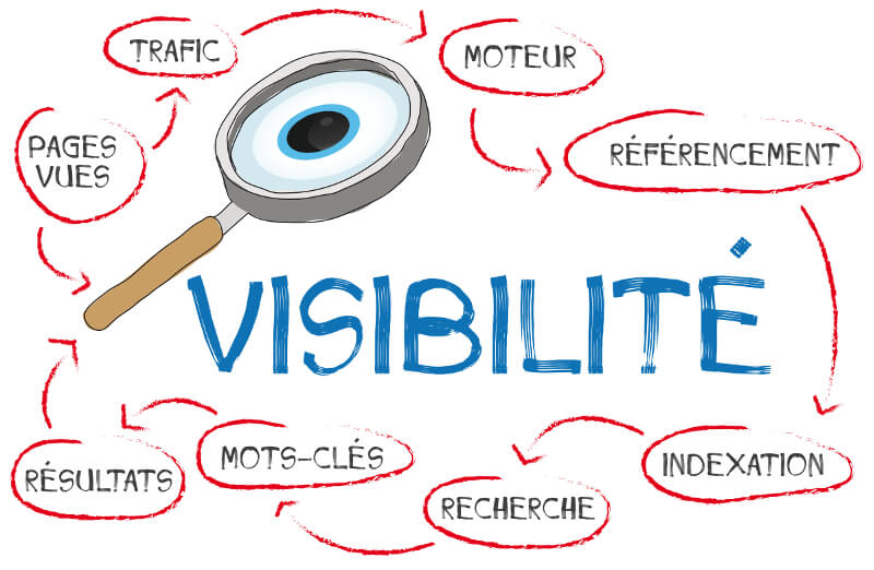 leviers à utiliser pour améliorer la visibilité d'un site Internet