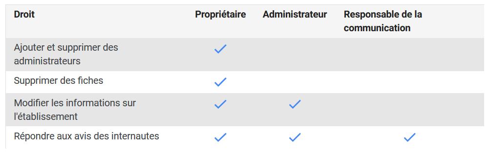 différences entre les différents niveaux d'accès aux fiches Google My Business